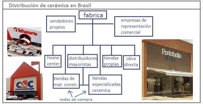 Negocio de porcelanato en brasil 2016 mercado for Zirconio tegels