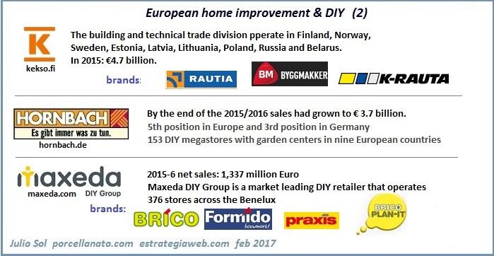 Home Improvement Diy And Ceramic Tile Retailers In Europe 2017 Porcelain Tile Distributors Top Trends Adeo Leroy Merlin Kingfisher Castorama B Q Tengelmann Obi Kesko Hornbach Maxeda Praktiker Poland Bulgaria Hungary