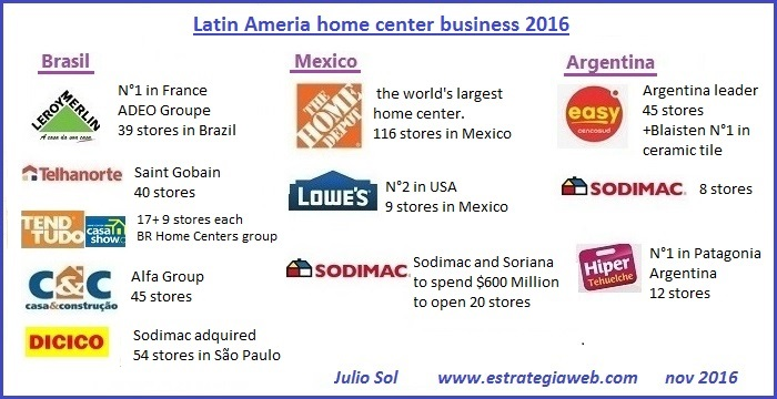 2 home center latinamerica 2016