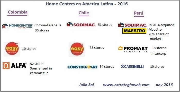 2 home center latinamerica 2016 b