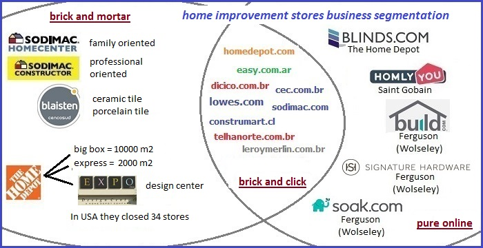 2 homecenter segmentation 2