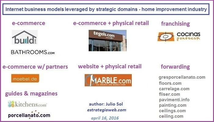 internet business models domains